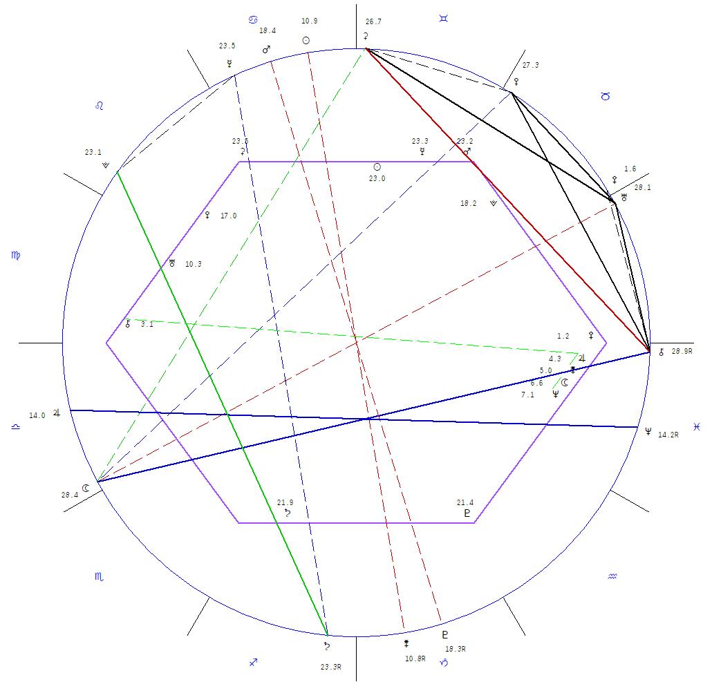 Astrology with an Aloha Spirit